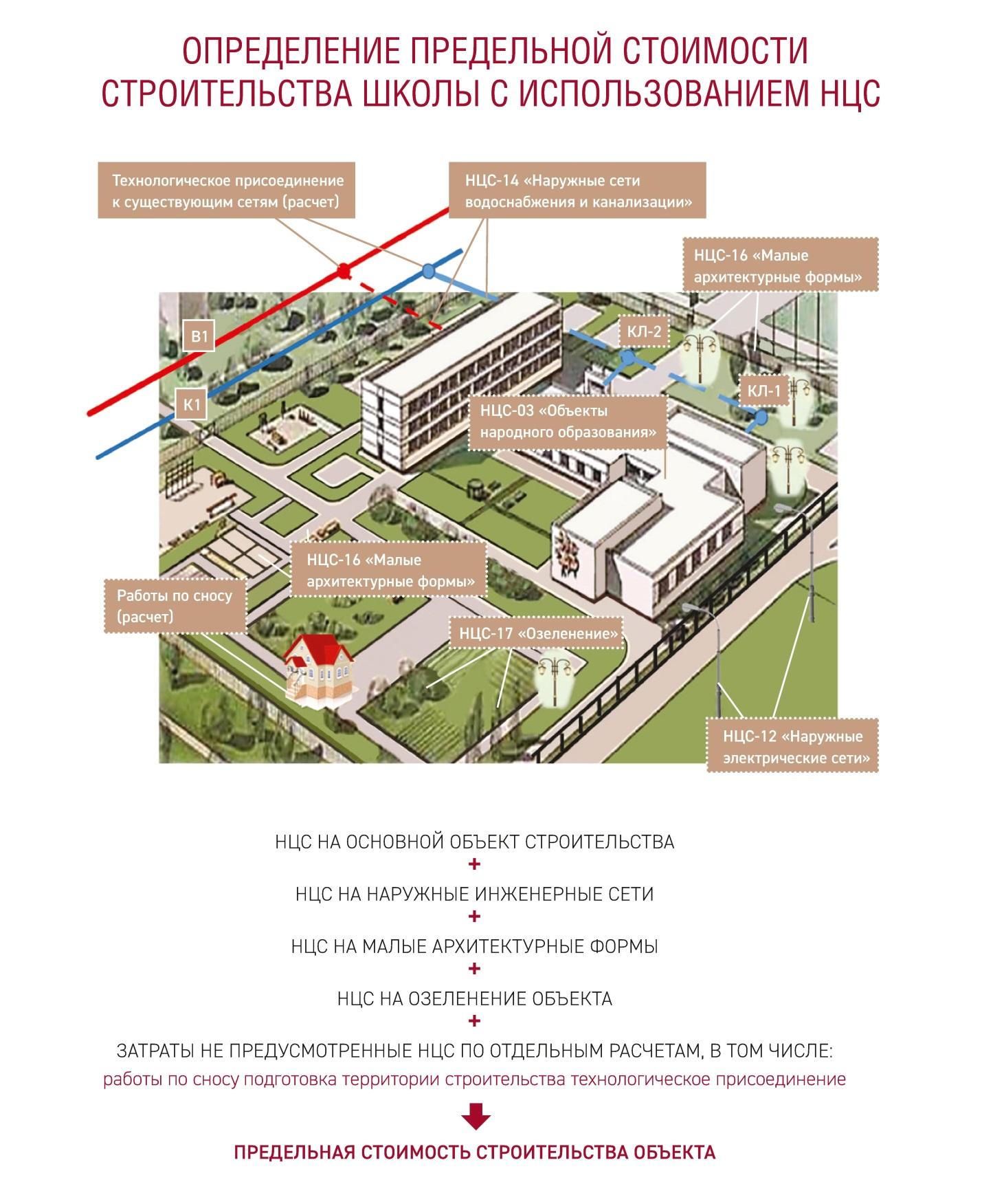 обоснование строительства школы